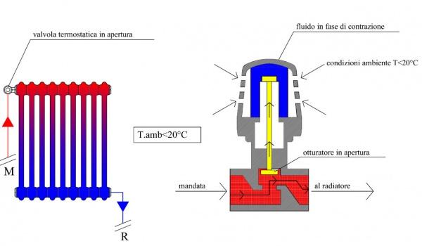 termoregolazione funzionamento tecnico delle valvole