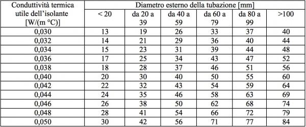 Dispersione termica impianti di riscaldamento: coibentazione delle