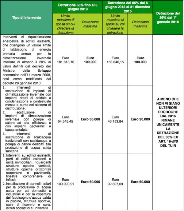 Risparmio energetico la nuova tempistica per le - Detrazioni fiscali per risparmio energetico 2015 ...