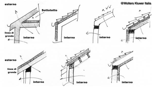 Ponti termici nei solai intermedi e all 39 attacco con la for Tettoia inclinata del tetto