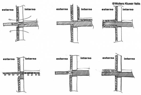 Ponti termici nei balconi continuita 39 strutturale e for Raccordo in acciaio verticale