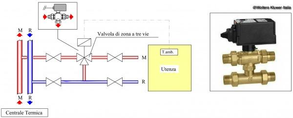 Schema Elettrico Elettrovalvola Per Riscaldamento : Schema elettrico elettrovalvola per riscaldamento kw