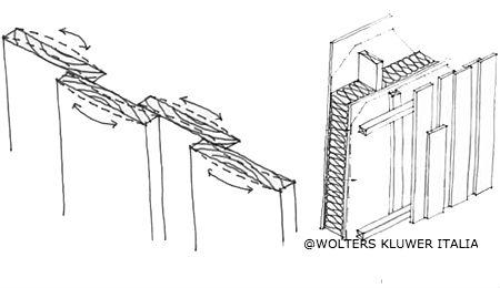Rivestimenti in legno disposizione delle tavole spessori for Opzioni di rivestimenti verticali