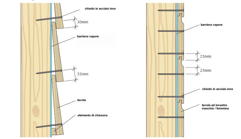 Costruiamo in legno ipercaforum for Stili di rivestimenti esterni in legno